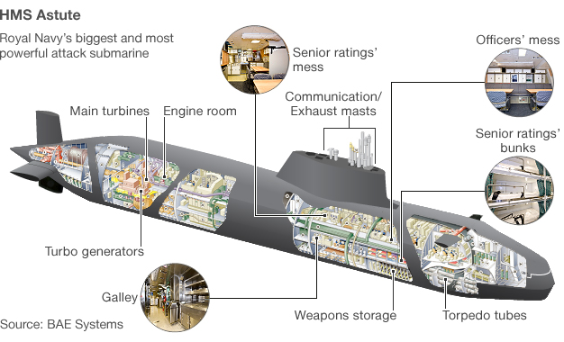 Diagram of HMS Astute