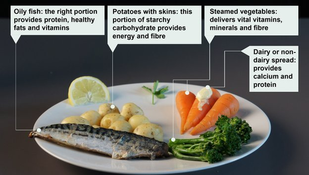 A healthy meal with mackerel, potatoes, carrots, broccoli, and a slice of lemon all goes towards a balanced diet