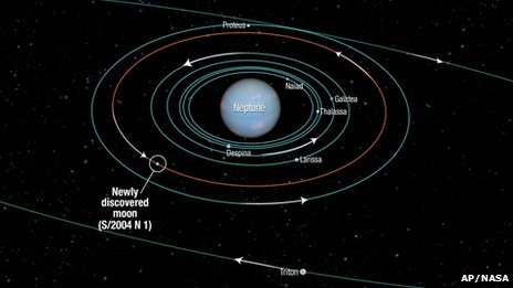Nasa diagram of Neptune and its new moon