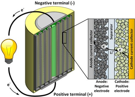 Diagram - how a battery works