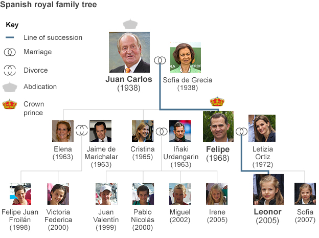 Spanish royal family tree showing line of succession