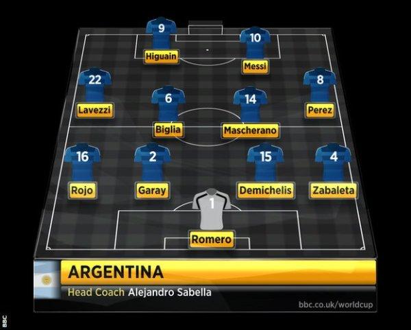 Argentina mulai XI