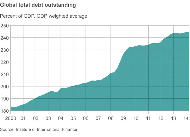 global debt outstanding chart