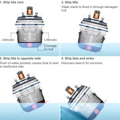Cruise Ship Diagram Lewis Dot Practice Worksheet Bbc News Costa Concordia What Happened Four Stage Image Showing How Hit Rocks And Tilted Before Sinking
