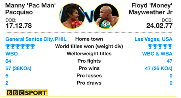 Floyd Mayweather and Manny Pacquiao: The fighters' vital statistics