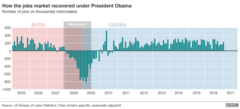 Chart showing the number of jobs lost or created in the US since 2005