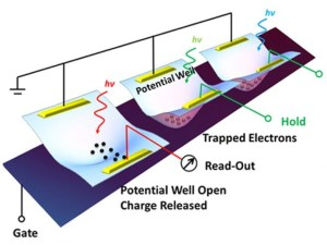 A schematic shows the design of an optoelectronic memory device based on CIS, a two-dimensional material developed at Rice University. The device traps electrons formed when light hits the material and holds them until released for storage; it could form the basis of future flat imaging devices. (Credit: Ajayan Group/Rice University)