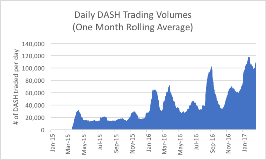 Dash Price Rises Exponentially, But Is it a Bubble?