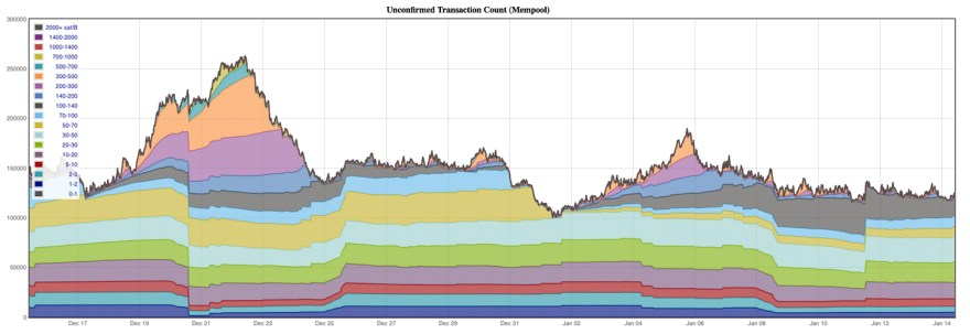 Bitcoin Cash Miners Process Big Blocks for the Past 24-Hours