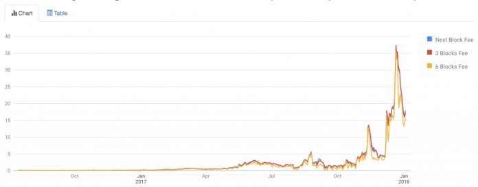 Bitcoin Fees Are Falling Amidst Greater Segwit Adoption