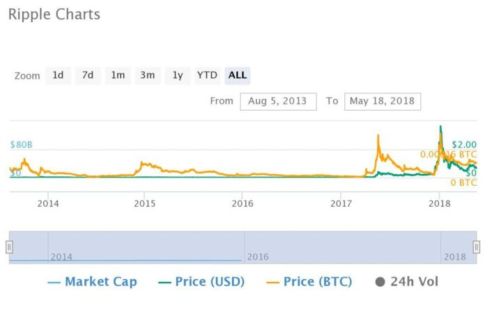 Top Altcoin Markets of 2015 Gain 10,000% in 3 Years