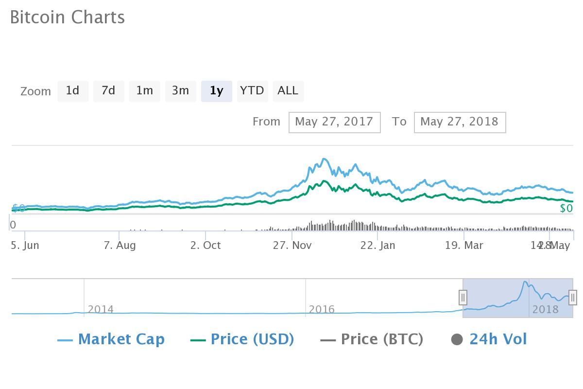 Bitcoin Capitalization Chart >> Despite 2018 Bear Trend, Top Ten Crypto Markets of 2017 Gain Average of 170% in 12 Months ...