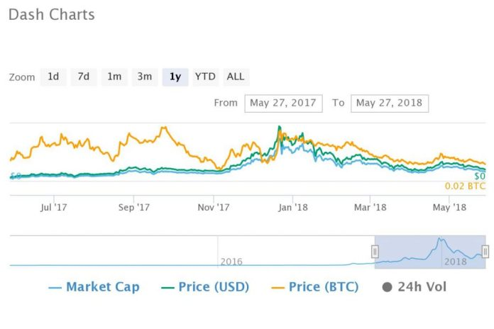 Despite 2018 Bear Tend, Top Ten Crypto Markets of 2017 Gain Average of 170% in 12 Months