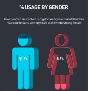 Apenas 8,5% dos comerciantes de Bitcoin e Cryptocurrency são mulheres
