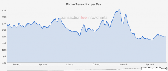 Bitcoin Core Fees Fall to Their Lowest in Years