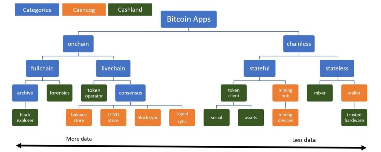 Pesquisadores de dinheiro em Bitcoin propõem uma nova regra de pedidos de transação