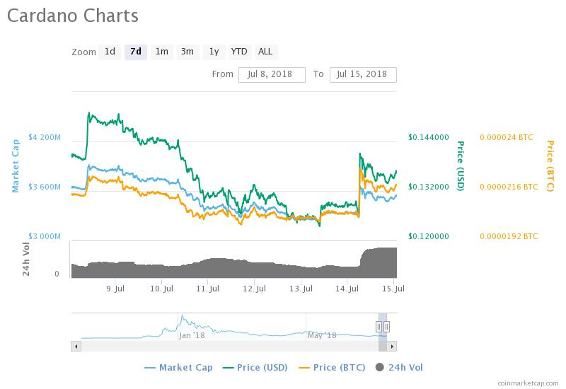 Markets Update: HODLers Pray for Higher Lows, Prospective Coinbase Listings Rally
