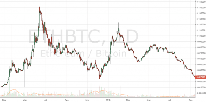 Markets Update: ETH Hits 14-Month Low Amid Heavy Altcoin Losses