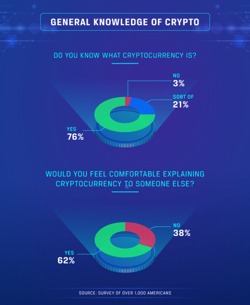 70 Percent of Americans Surveyed Are Emotionally Uncertain About Cryptocurrency