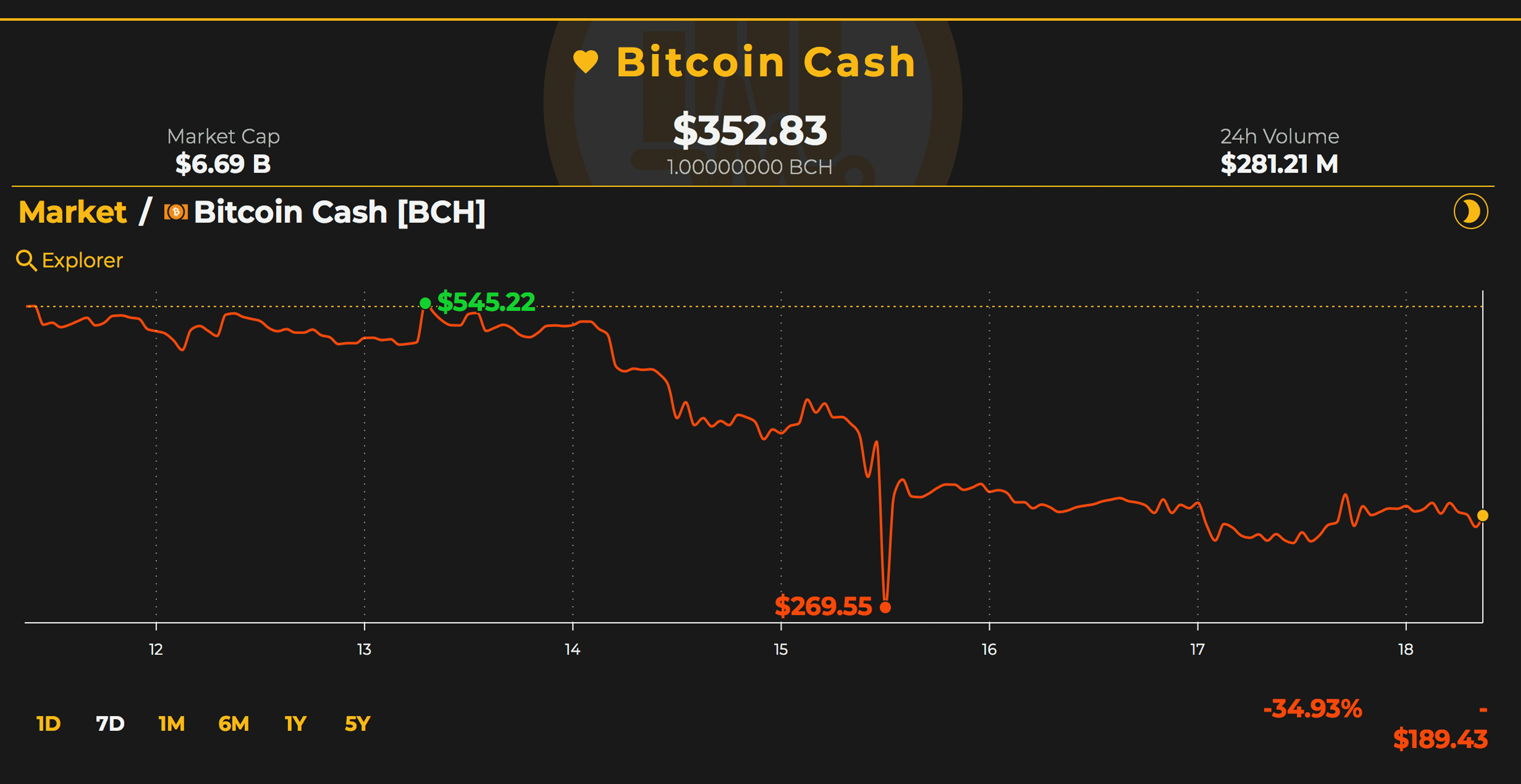 Markets Update: Traders Expecting Major BCH Action When Exchanges Open