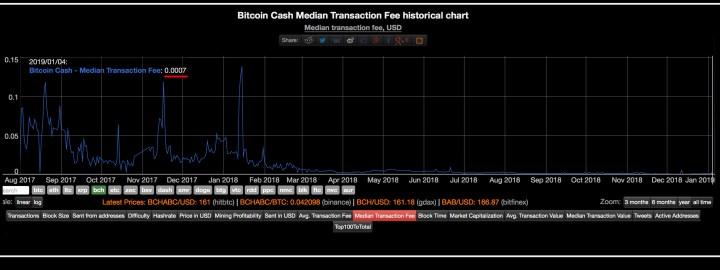 2018年のほとんどでBitcoin現金取引手数料は1セント未満でした