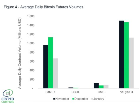 CME Group's Bitcoin Futures Sees a Surge of Institutional Interest