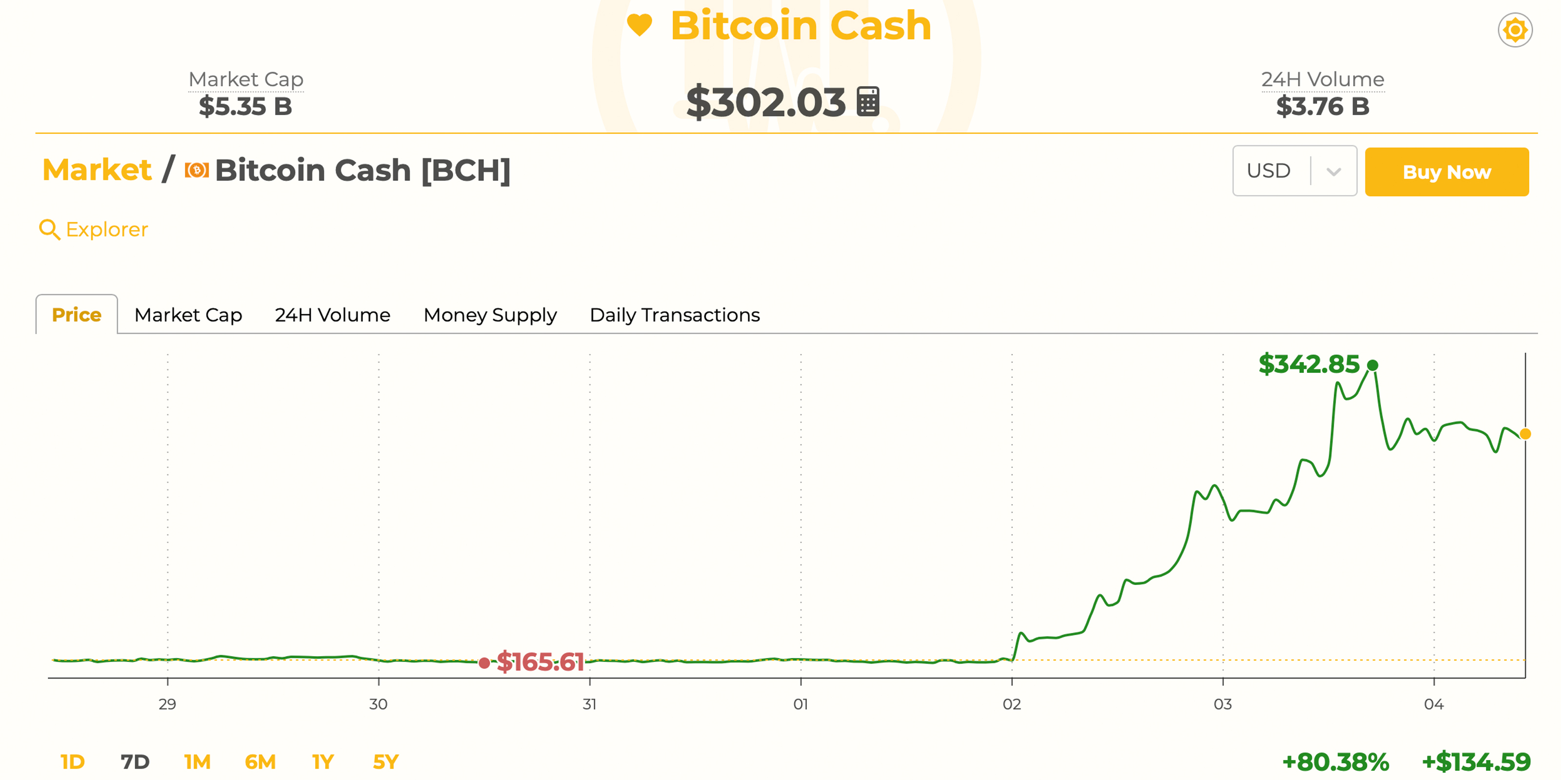 Markets Update: BCH Maintains Strong Lead as Crypto Prices Record Slight Pullback
