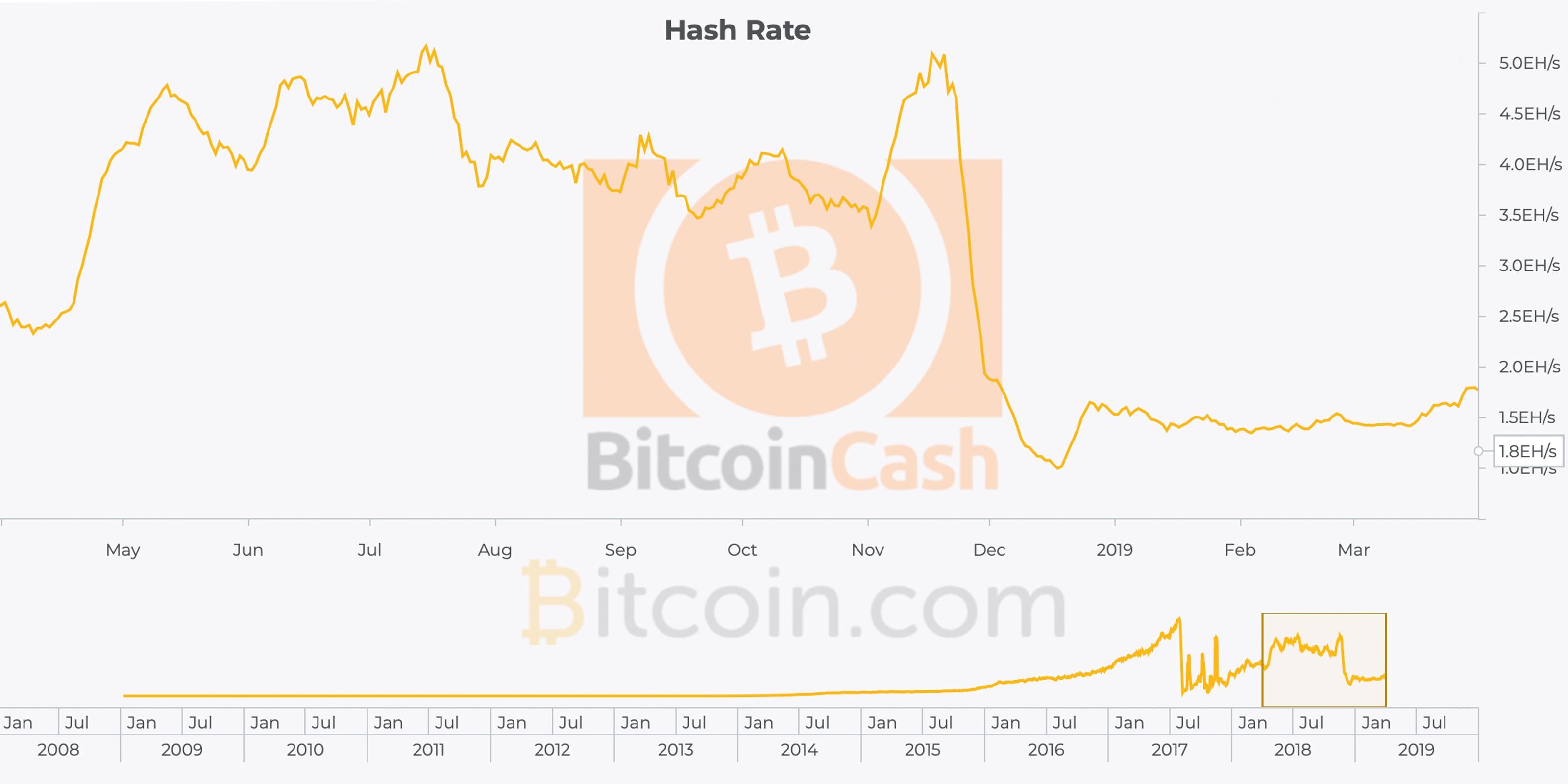 Bitcoin Cash Markets and Network Gather Strong Momentum in Q1