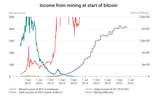 Strong Evidence Suggests a Single Entity Mined More Than 1 Million Bitcoin