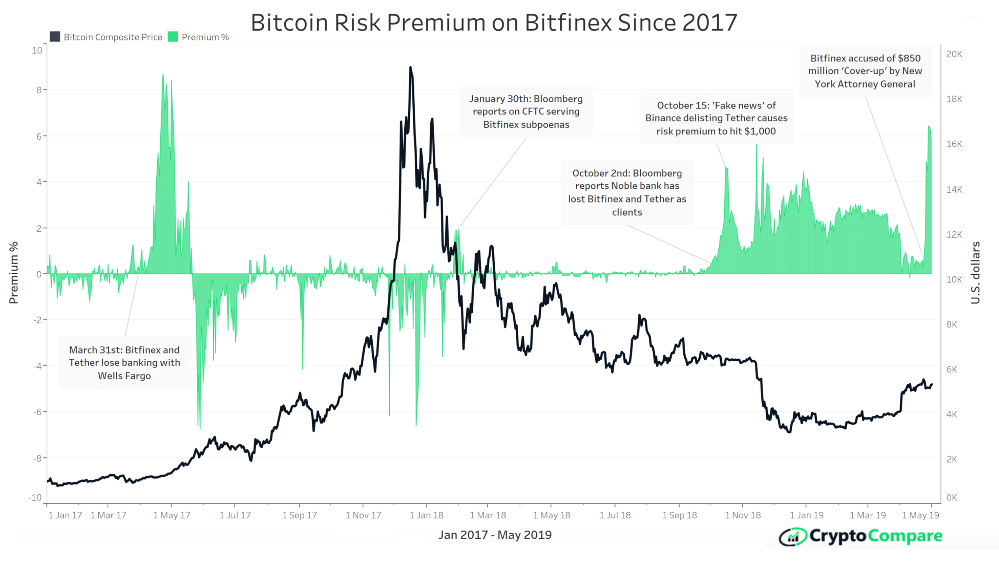 Crypto Community Monitors Bitfinex Wallets and the Strange 6% BTC Premium