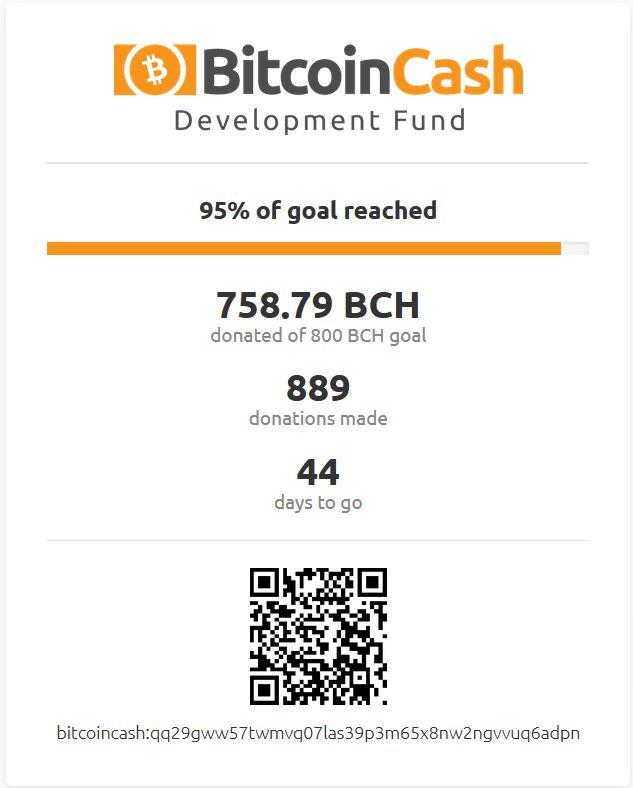 Bitcoin Cash Development Fund Receives Massive Support