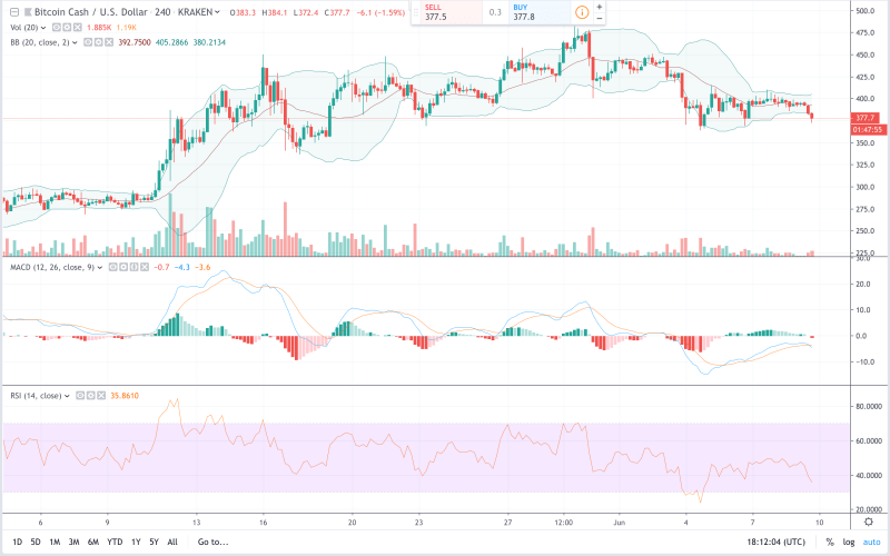 Markets Update: Crypto Prices Sink Finding New Support Levels