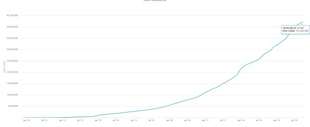 The Number of Cryptocurrency Wallets Is Growing Exponentially