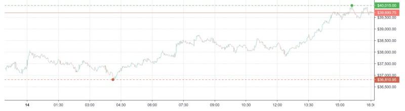 Goldman Sachs sieht, dass der Bitcoin-Markt reifer wird