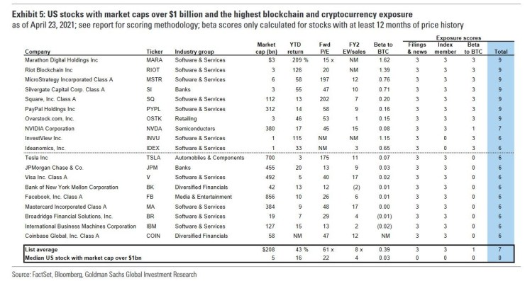 Goldman Sachs Lists 19 'Crypto' Stocks That Crushed S&P 500 Thanks to Bitcoin's Surge