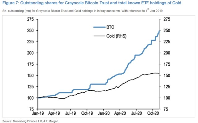 J.P. Morgan analysis shows that institutional investors have switched from gold ETFs to Bitcoin