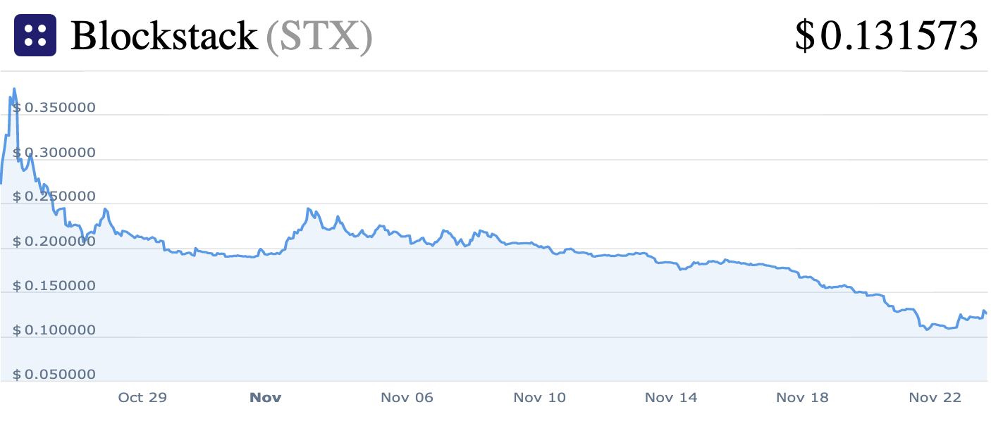After Blockstack's Regulated Offering, Where Now For US Token Sales?