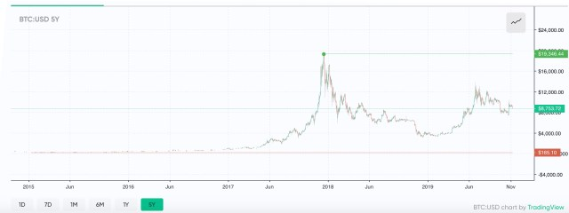 How Crypto Winters of Bitcoin's Past Compare to Today