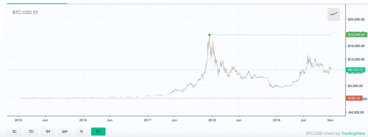 "Cómo Crypto Winters del pasado de Bitcoin se compara con hoy ""width ="" 3200 ""height ="" 1200 ""srcset ="" https://i0.wp.com/news.bitcoin.com/wp-content/uploads/2019/11/btcusd5y.jpg?w=740&ssl=1 3200w, https: //news.bitcoin.com/wp-content/uploads/2019/11/btcusd5y-300x113.jpg 300w, https://news.bitcoin.com/wp-content/uploads/2019/11/btcusd5y-768x288.jpg 768w, https://news.bitcoin.com/wp-content/uploads/2019/11/btcusd5y-1024x384.jpg 1024w, https://news.bitcoin.com/wp-content/uploads/2019/11/btcusd5y -696x261.jpg 696w, https://news.bitcoin.com/wp-content/uploads/2019/11/btcusd5y-1392x522.jpg 1392w, https://news.bitcoin.com/wp-content/uploads/2019 /11/btcusd5y-1068x401.jpg 1068w, https://news.bitcoin.com/wp-content/uploads/2019/11/btcusd5y-1120x420.jpg 1120w ""tamaños ="" (ancho máximo: 3200px) 100vw, 3200px"