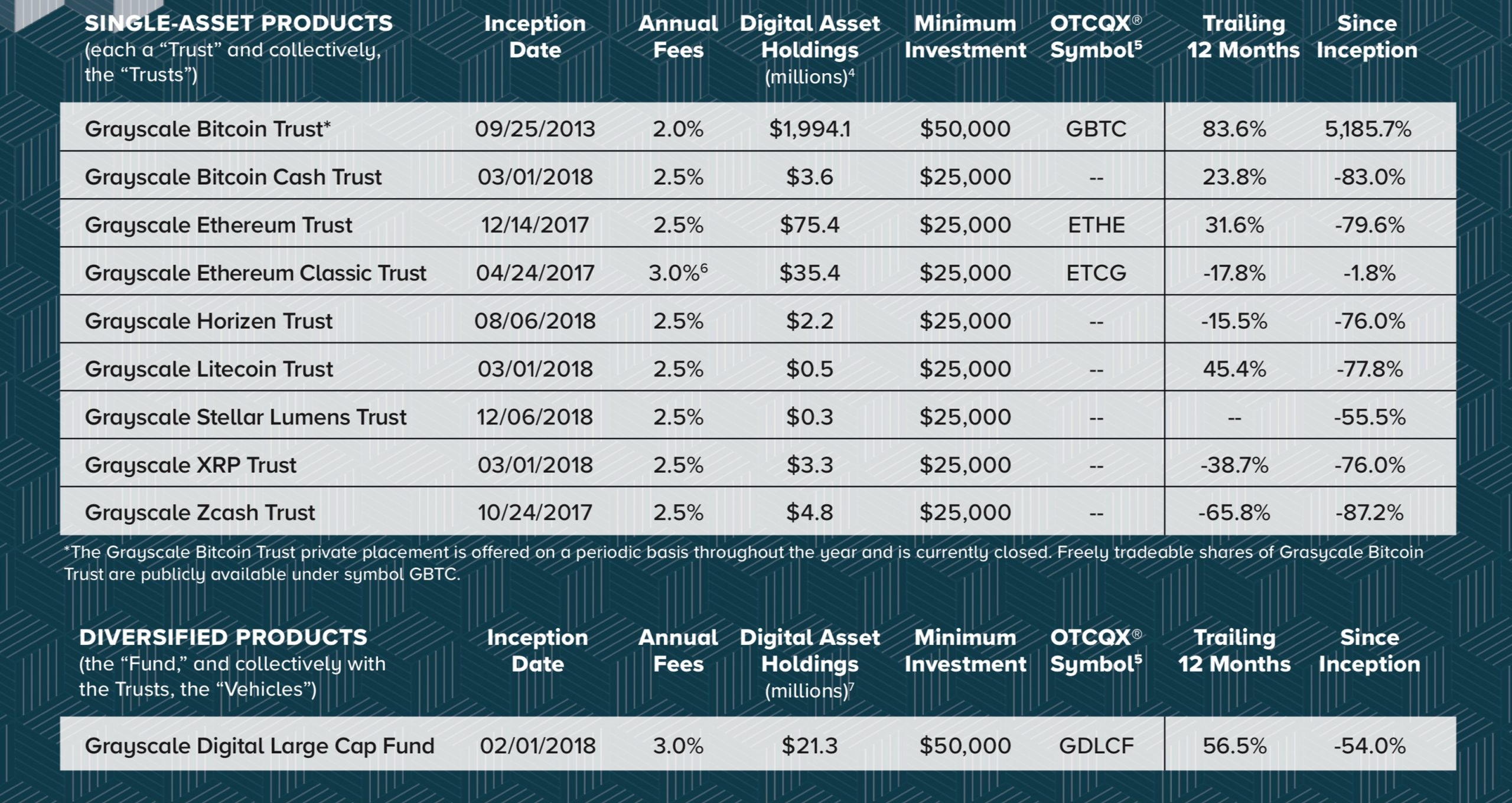 Mainstream Investment Vehicles Tied to Cryptocurrencies Grow Exponentially