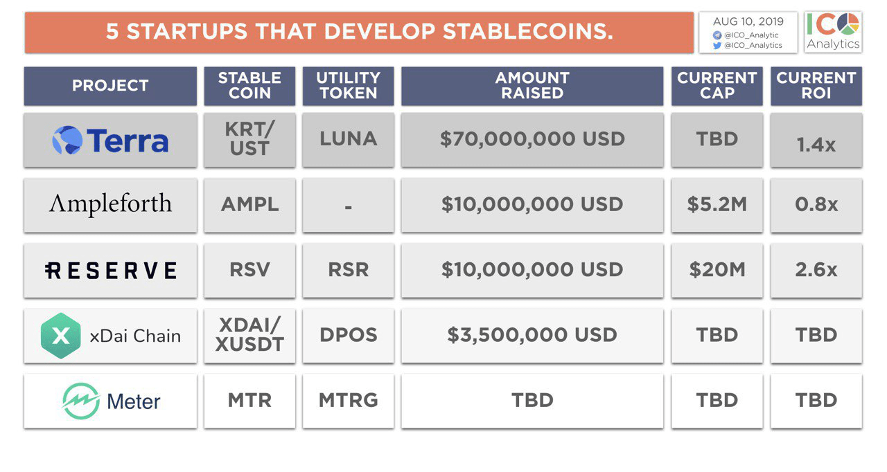 Other stablecoin raises of note include xDai, which secured $500,000 in August from NGC Ventures, B-Tech, and Bixin Invest. Earlier this year, Kava Labs also secured $1.5 million for its USDX stablecoin, with funding from Ripple's Xpring initiative and Coil.