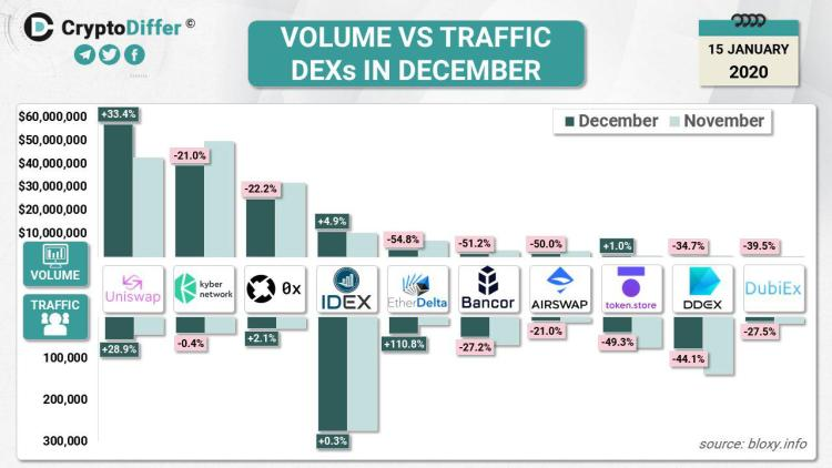 These Are the Most Traded Tokens on Decentralized Exchanges Right Now