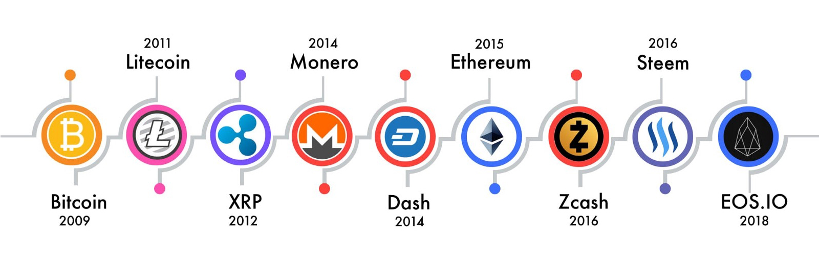 What Are Altcoins and Why Are There Over 5,000 of Them?