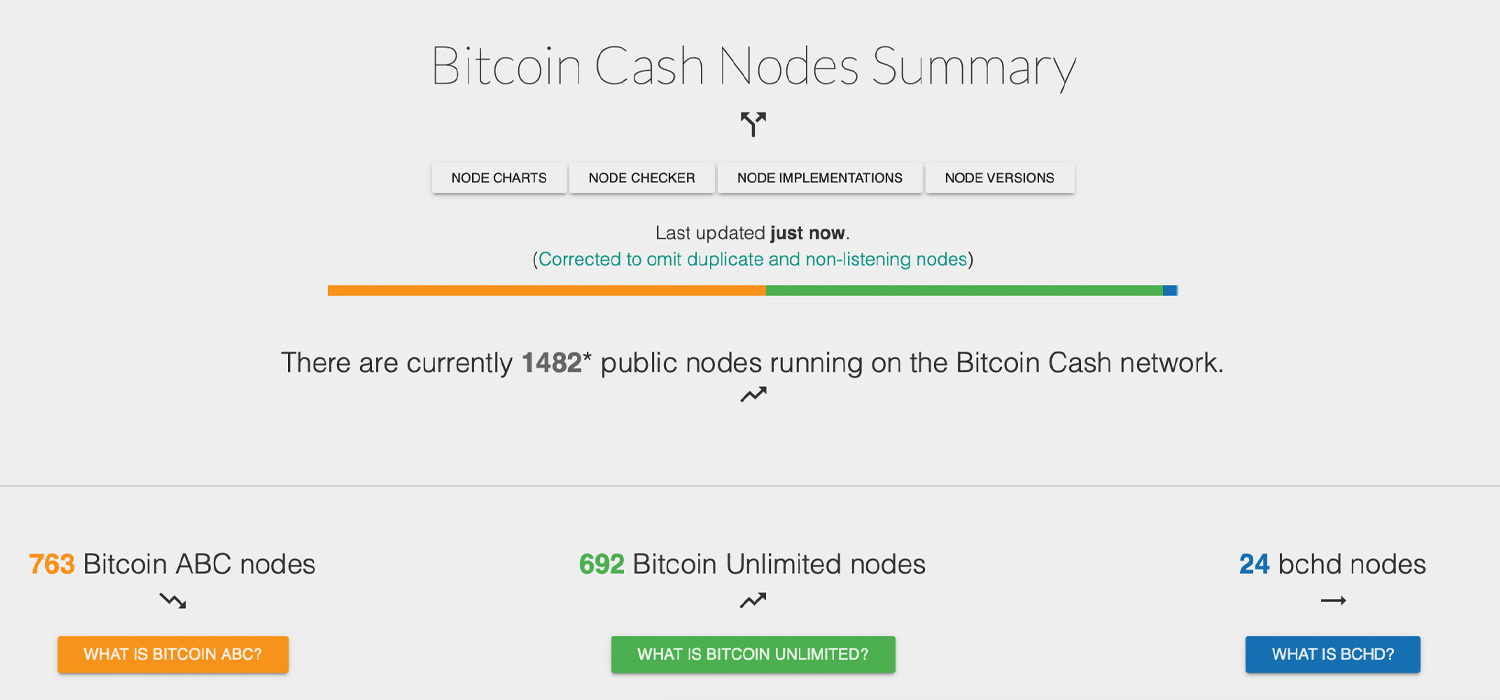 5% Miner Donation - Bitcoin ABC Will Add Infrastructure Funding Plan in Next Release