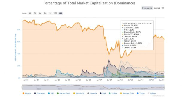 BTC's Market Share Drops Consecutively for 14 Days - Dominance Ratio Slides to 60%
