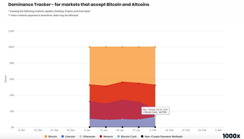 Bitcoin Cash Captured More Than 10% of Darknet Sales Last Month