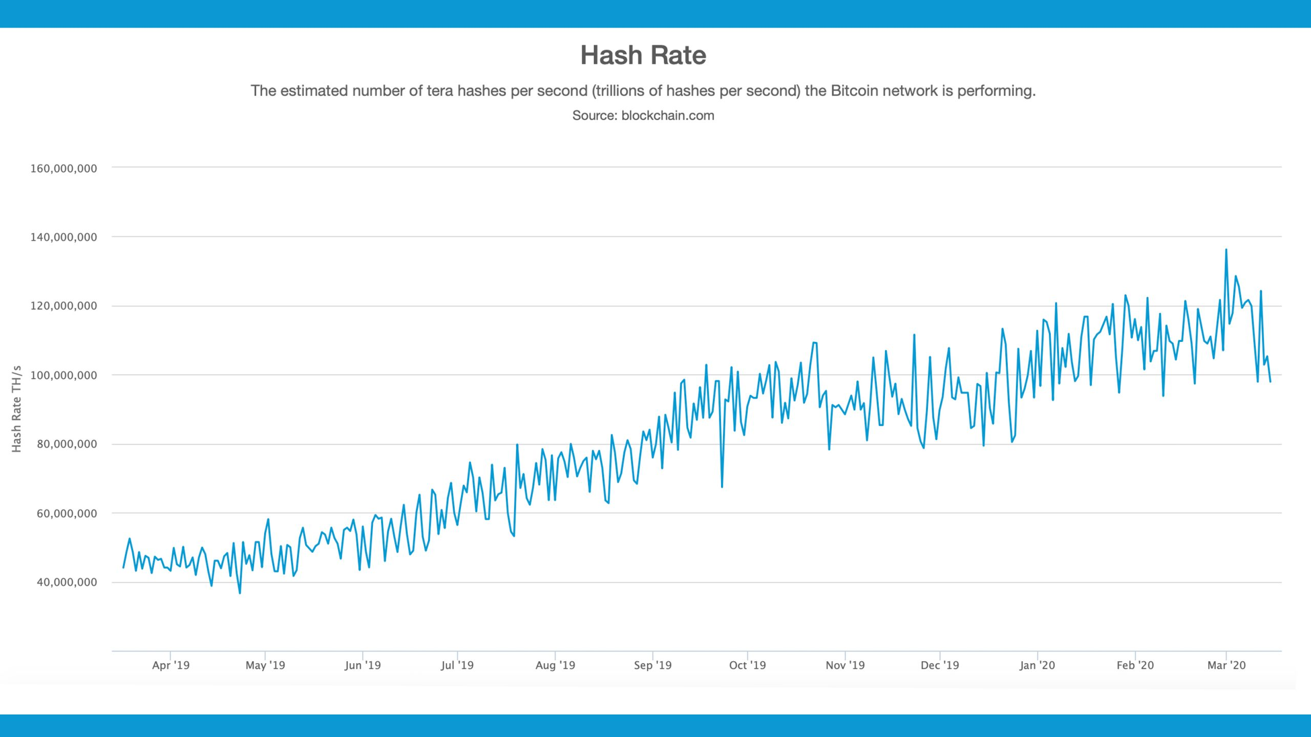 Hashrate Follows Price Drop - 20% Lower Before the Bitcoin Halving