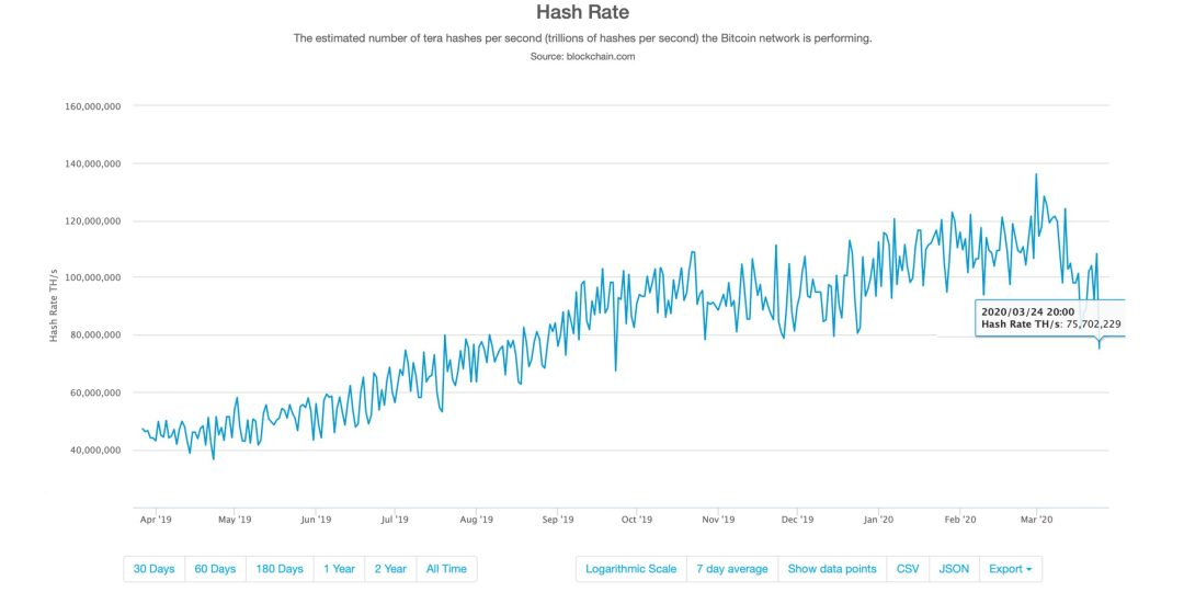 Bitcoin Hashrate Down 45% - Miners Witness Second-Largest Difficulty Drop in History