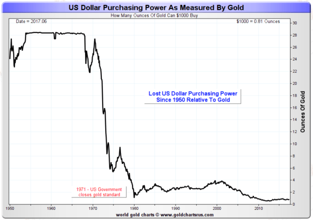Printing Money from Thin Air - How the Fed Reduces Purchasing Power and Makes You Poorer
