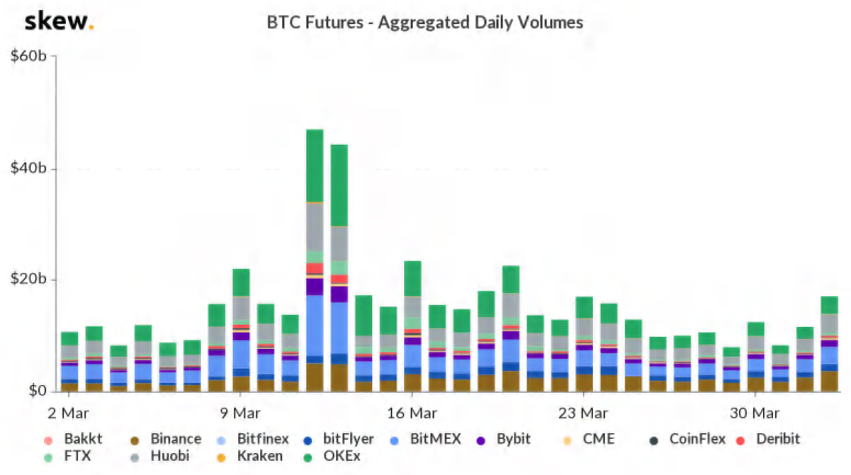 Q1 Crypto Trade Volume Jumps 61%, Bitcoin's Price Performance Trumps Equity and Gold Markets